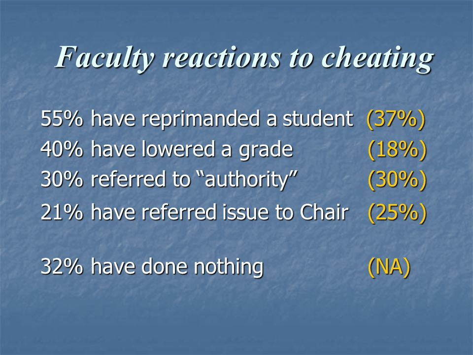 Faculty reactions to cheating Faculty reactions to cheating 55% have reprimanded a student (37%) 40% have lowered a grade (18%) 30% referred to authority (30%) 21% have referred issue to Chair (25%) 32% have done nothing (NA)