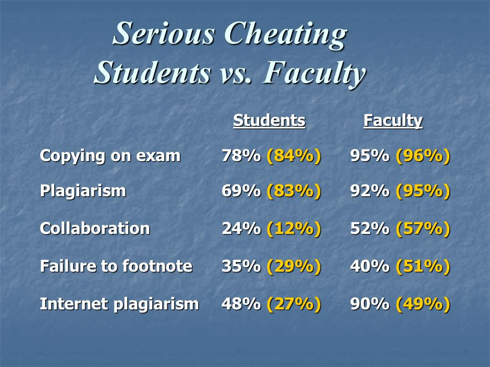 Serious Cheating Students vs.