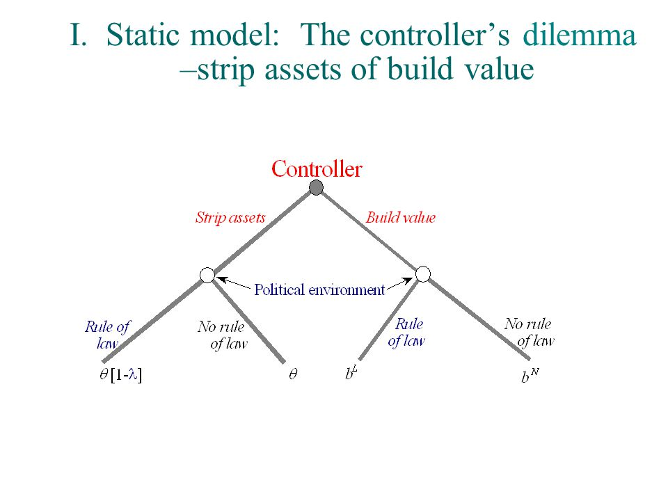 I. Static model: The controller's dilemma –strip assets of build value