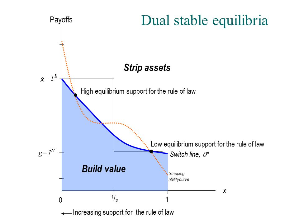 Dual stable equilibria 1  0 x Increasing support for the rule of law 1/21/2 Switch line,  * Strip assets Build value Stripping abilitycurve High equilibrium support for the rule of law Low equilibrium support for the rule of law Payoffs