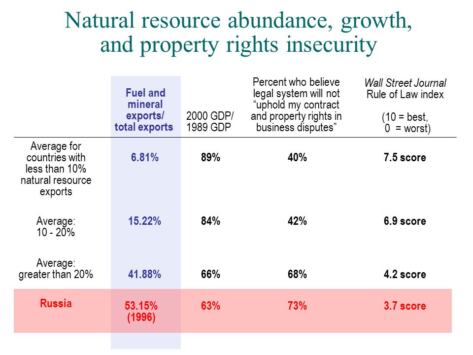 Natural resource abundance, growth, and property rights insecurity Fuel and mineral exports/ total exports 2000 GDP/ 1989 GDP Percent who believe legal system will not uphold my contract and property rights in business disputes Wall Street Journal Rule of Law index (10 = best, 0 = worst) Average for countries with less than 10% natural resource exports 6.81% 89% 40% 7.5 score Average: 10 - 20% 15.22%84%42%6.9 score Average: greater than 20% 41.88% 66% 68% 4.2 score Russia 53.15% (1996) 63%73%3.7 score