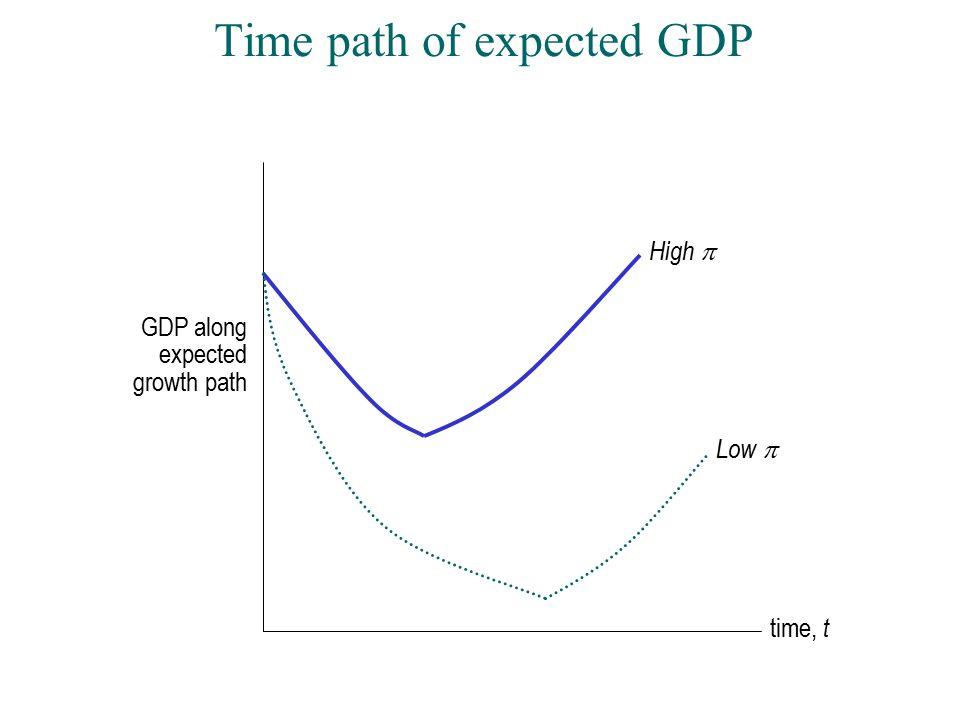 Time path of expected GDP GDP along expected growth path time, t High  Low 