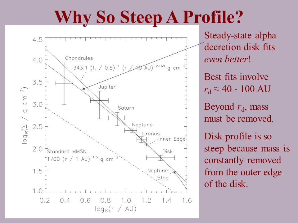 Why So Steep A Profile. Steady-state alpha decretion disk fits even better.