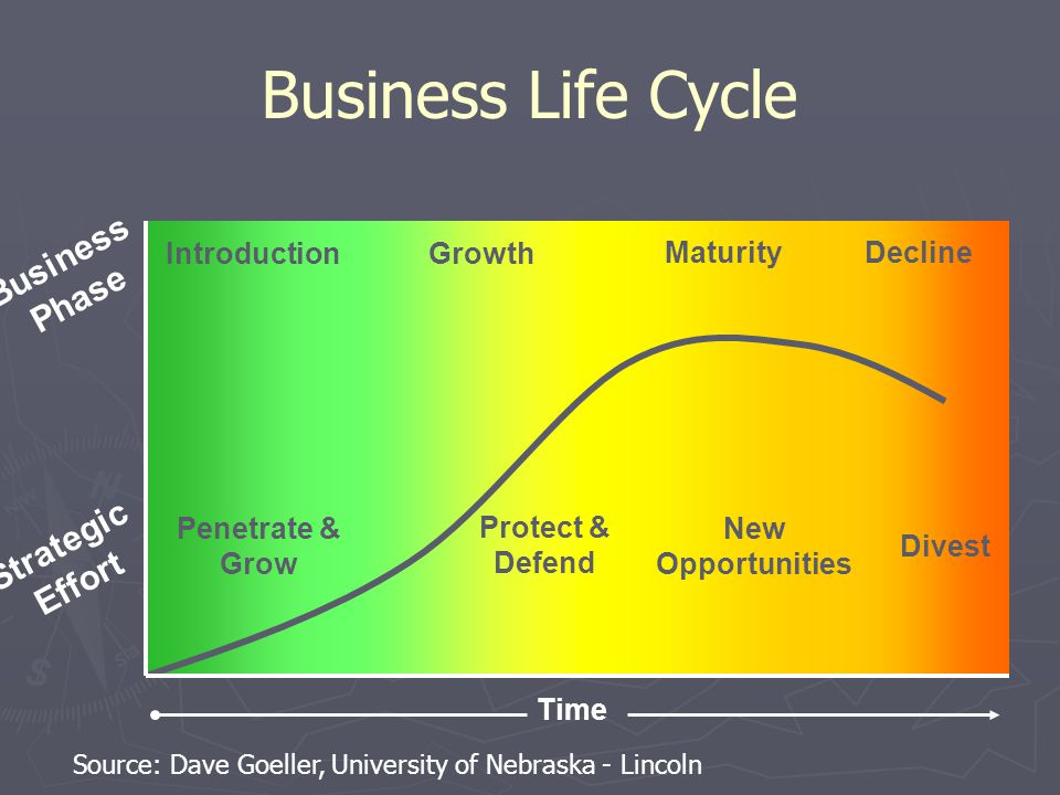 Business Life Cycle IntroductionGrowth MaturityDecline Business Phase Strategic Effort Penetrate & Grow Protect & Defend New Opportunities Divest Time Source: Dave Goeller, University of Nebraska - Lincoln