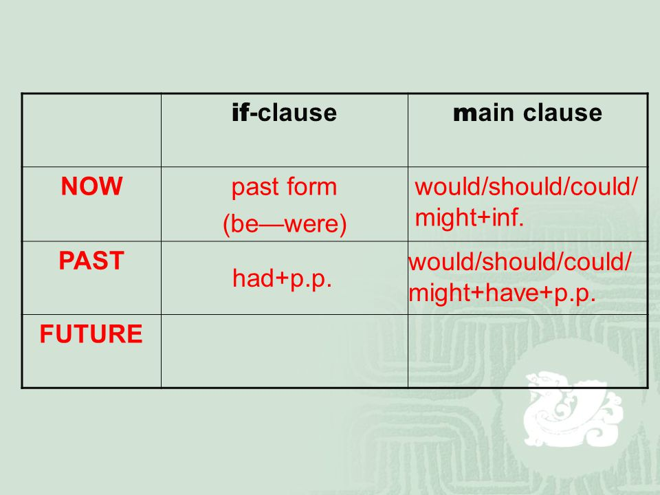 if -clause m ain clause NOWpast form (be—were) would/should/could/ might+inf.