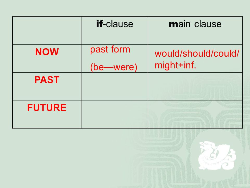 if -clause m ain clause NOW PAST FUTURE past form (be—were) would/should/could/ might+inf.