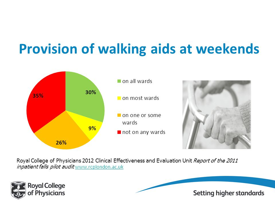 Provision of walking aids at weekends Royal College of Physicians 2012 Clinical Effectiveness and Evaluation Unit Report of the 2011 inpatient falls pilot audit www.rcplondon.ac.uk www.rcplondon.ac.uk