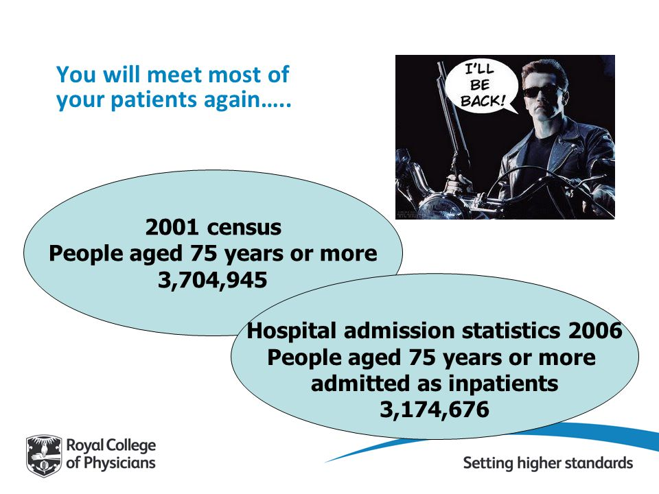 2001 census People aged 75 years or more 3,704,945 Hospital admission statistics 2006 People aged 75 years or more admitted as inpatients 3,174,676 You will meet most of your patients again…..