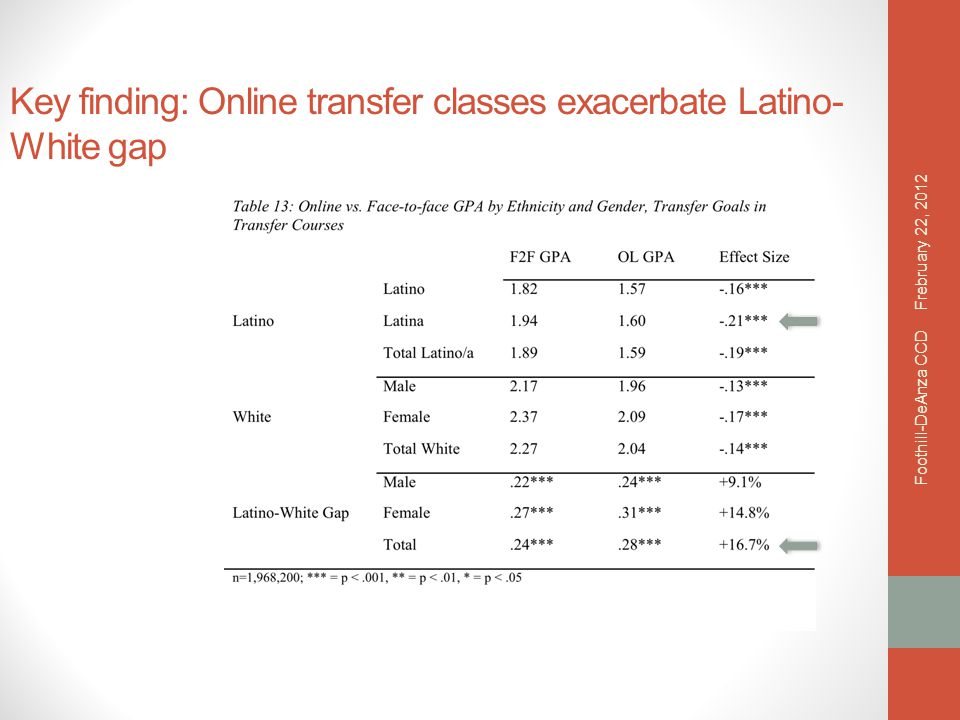 Key finding: Online transfer classes exacerbate Latino- White gap Frebruary 22, 2012 Foothill-DeAnza CCD
