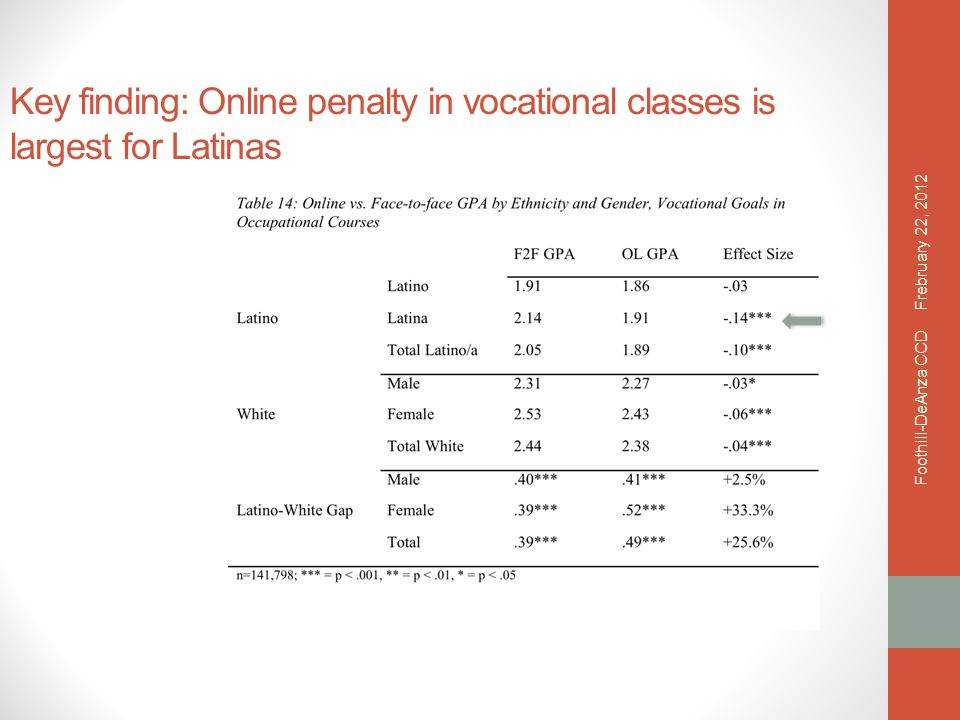 Key finding: Online penalty in vocational classes is largest for Latinas Frebruary 22, 2012 Foothill-DeAnza CCD