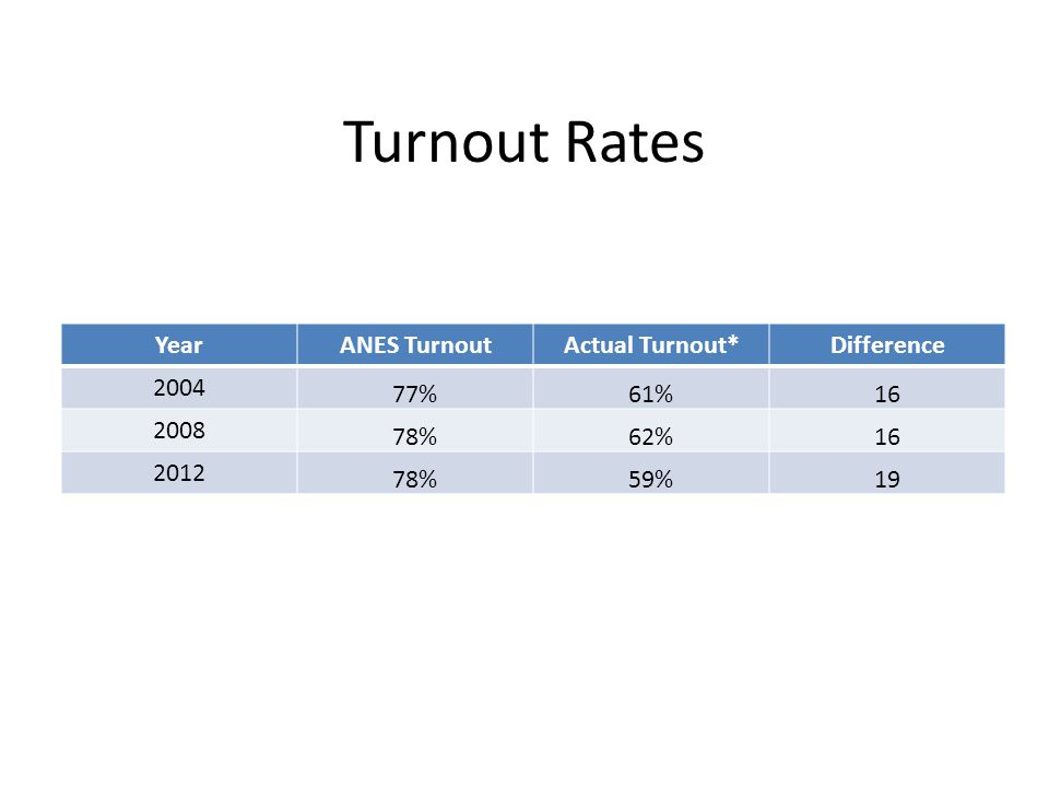 Turnout Rates YearANES TurnoutActual Turnout*Difference 2004 77%61%16 2008 78%62%16 2012 78%59%19