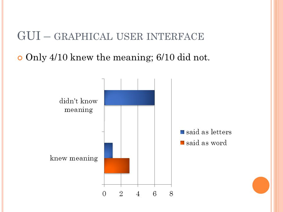 GUI – GRAPHICAL USER INTERFACE Only 4/10 knew the meaning; 6/10 did not.