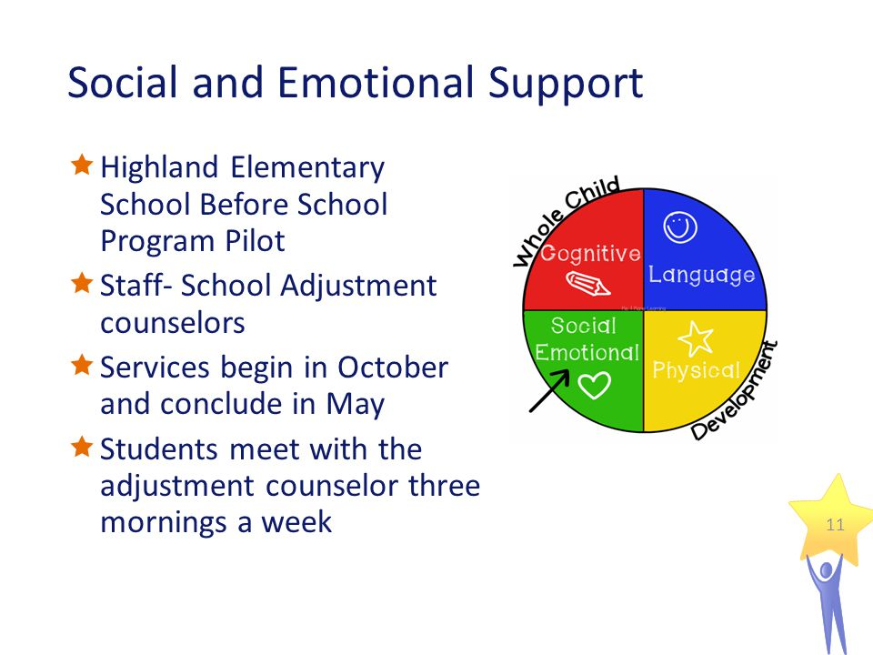 Social and Emotional Support  Highland Elementary School Before School Program Pilot  Staff- School Adjustment counselors  Services begin in October and conclude in May  Students meet with the adjustment counselor three mornings a week 11