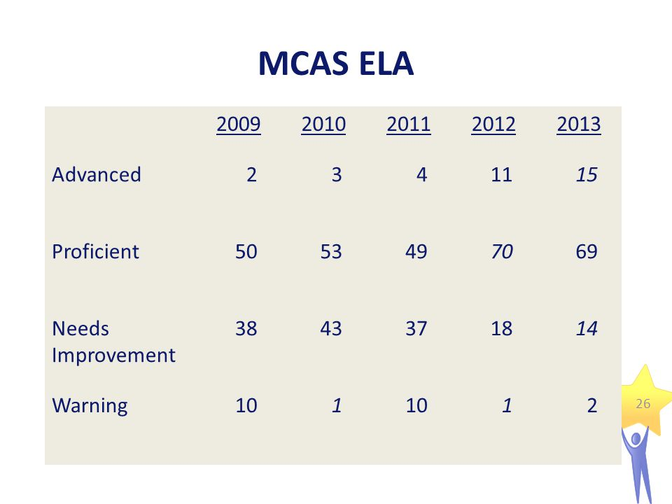 MCAS ELA 20092010201120122013 Advanced2341115 Proficient5053497069 Needs Improvement 3843371814 Warning101 12 26