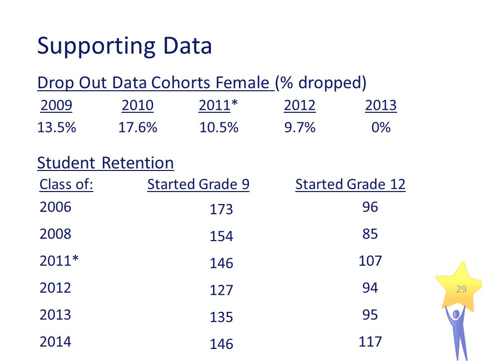 Supporting Data Student Retention 29 200920102011*20122013 13.5%17.6%10.5%9.7%0% Drop Out Data Cohorts Female (% dropped) Class of:Started Grade 9Started Grade 12 2006 173 96 2008 154 85 2011* 146 107 2012 127 94 2013 135 95 2014 146 117