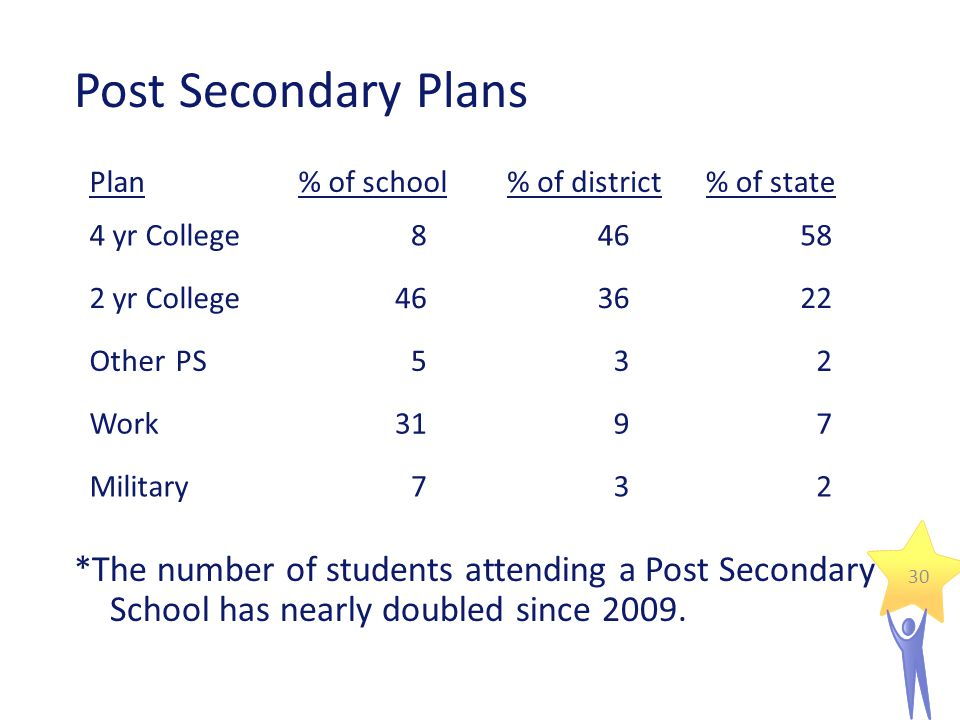 Post Secondary Plans *The number of students attending a Post Secondary School has nearly doubled since 2009.