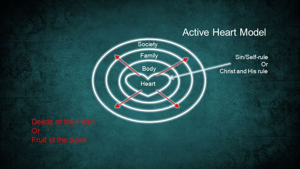 Heart Society Family Body Sin/Self-rule Or Christ and His rule Deeds of the Flesh Or Fruit of the Spirit Active Heart Model