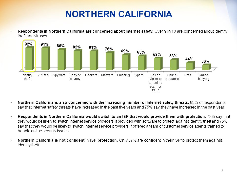 NORTHERN CALIFORNIA 3 Respondents in Northern California are concerned about Internet safety.
