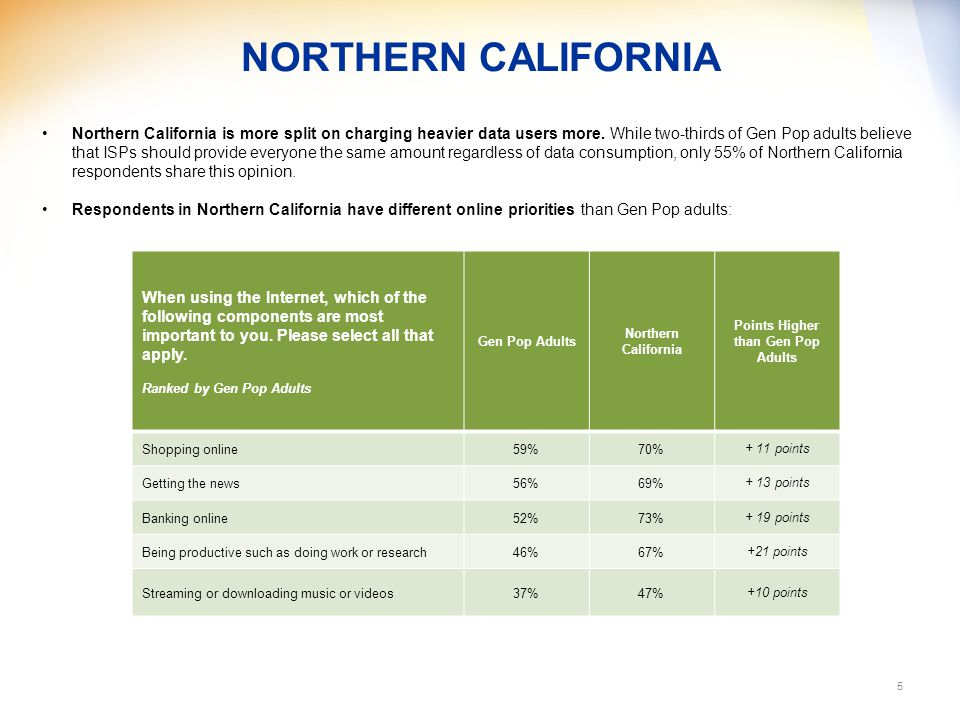 NORTHERN CALIFORNIA 5 Northern California is more split on charging heavier data users more.