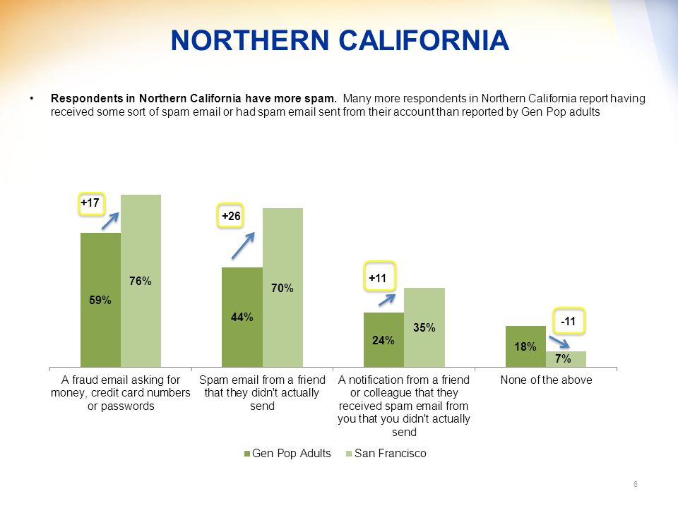 NORTHERN CALIFORNIA 6 Respondents in Northern California have more spam.