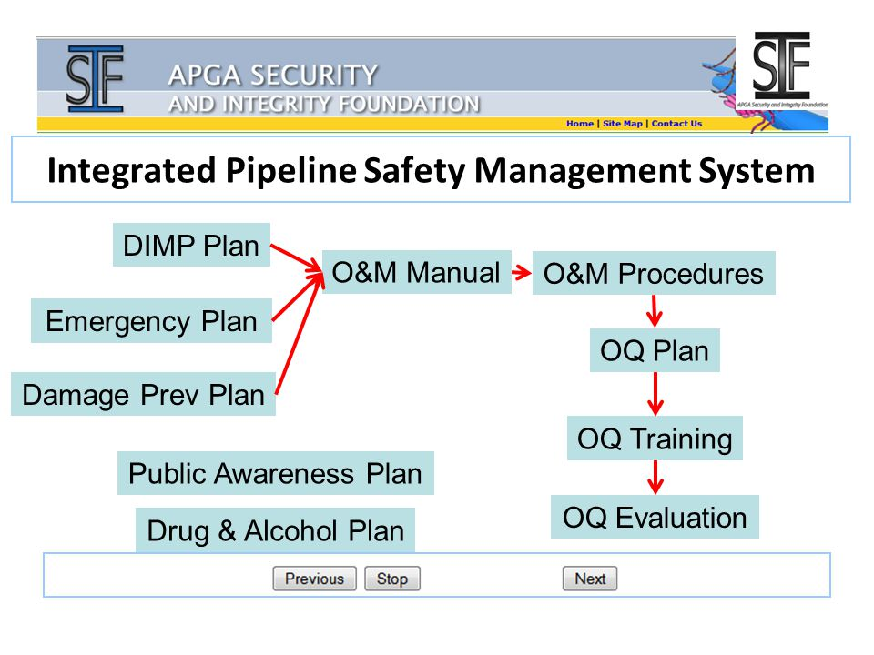 Integrated Pipeline Safety Management System O&M Manual DIMP Plan Emergency Plan Damage Prev Plan O&M Procedures OQ Plan OQ Training OQ Evaluation Public Awareness Plan Drug & Alcohol Plan