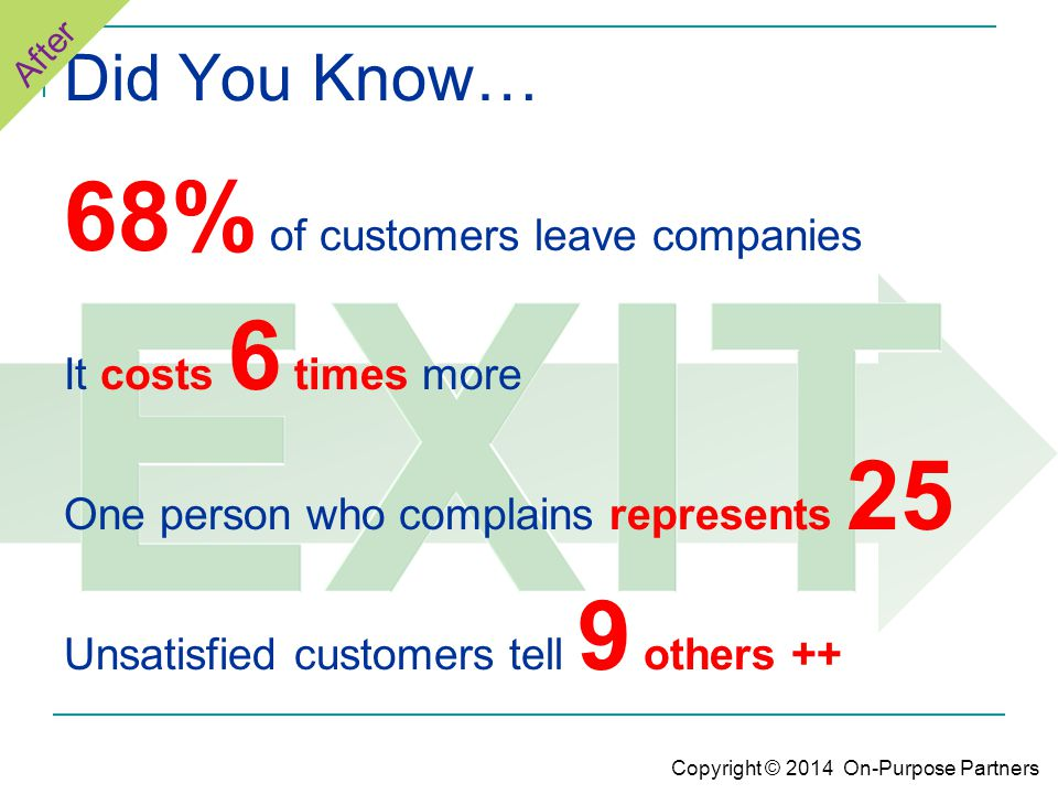 Did You Know… 68% of customers leave companies It costs 6 times more One person who complains represents 25 Unsatisfied customers tell 9 others ++ After Copyright © 2014 On-Purpose Partners
