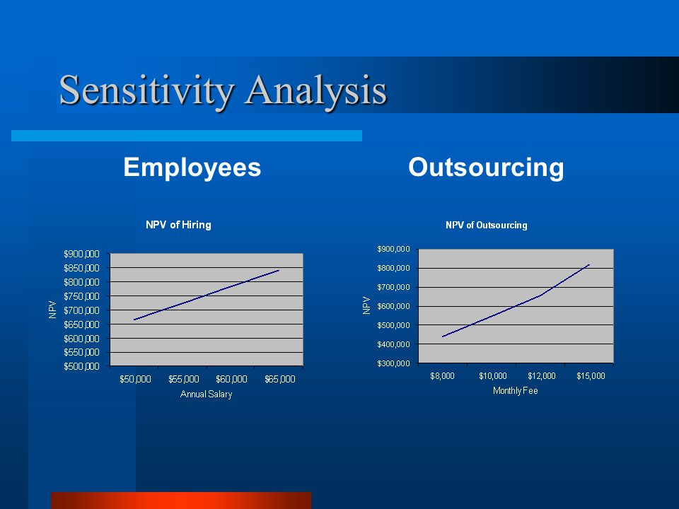 Sensitivity Analysis EmployeesOutsourcing