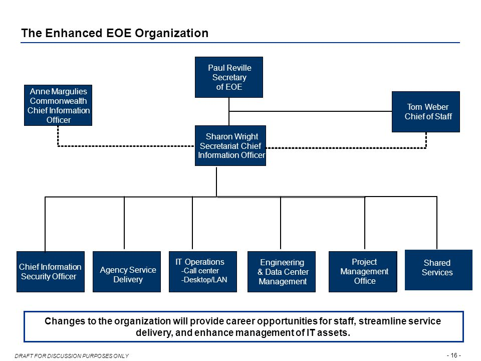 - 16 - DRAFT FOR DISCUSSION PURPOSES ONLY The Enhanced EOE Organization Changes to the organization will provide career opportunities for staff, streamline service delivery, and enhance management of IT assets.
