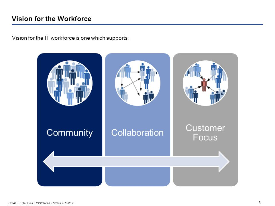 - 8 - DRAFT FOR DISCUSSION PURPOSES ONLY Vision for the Workforce Vision for the IT workforce is one which supports: CommunityCollaboration Customer Focus