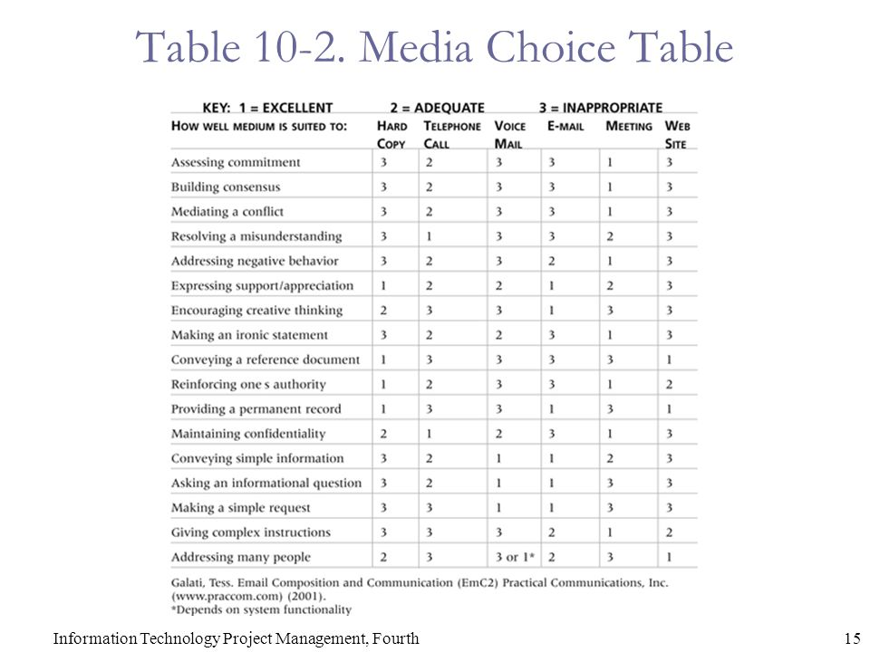 15Information Technology Project Management, Fourth Table 10-2. Media Choice Table