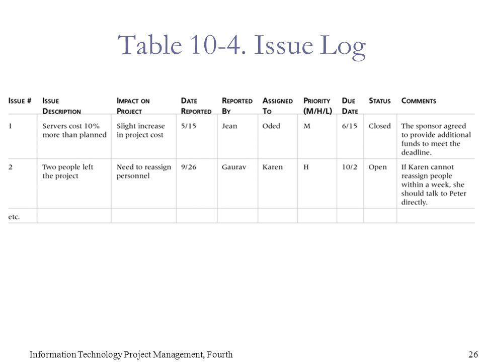 26Information Technology Project Management, Fourth Table 10-4. Issue Log