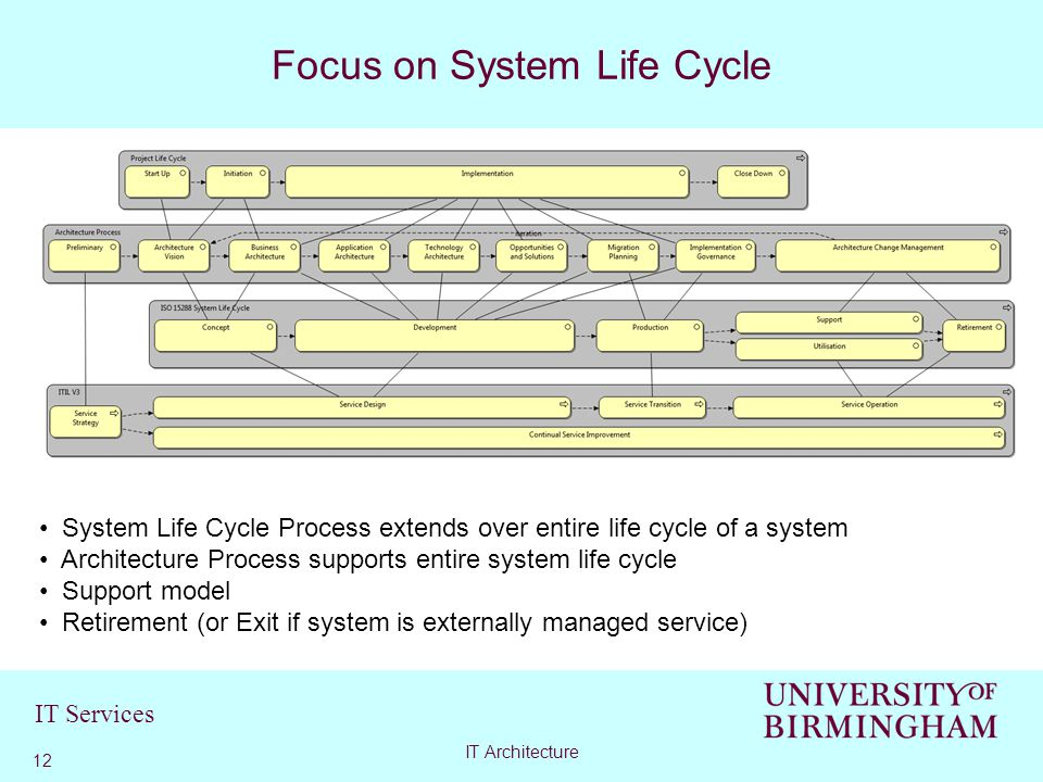 IT Services Focus on System Life Cycle 12 IT Architecture System Life Cycle Process extends over entire life cycle of a system Architecture Process supports entire system life cycle Support model Retirement (or Exit if system is externally managed service)
