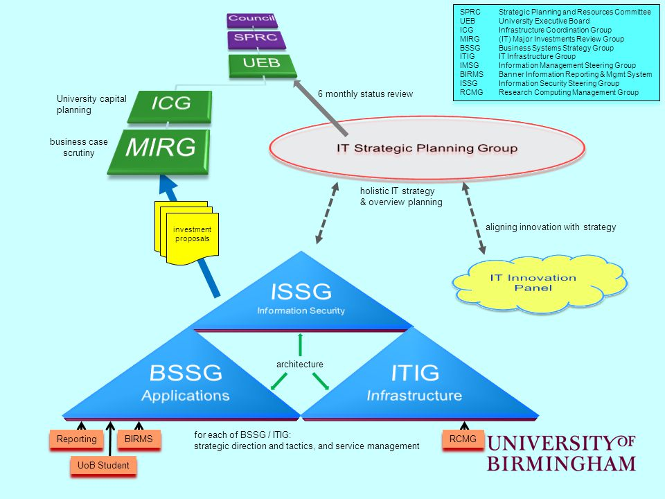 investment proposals business case scrutiny holistic IT strategy & overview planning 6 monthly status review aligning innovation with strategy University capital planning SPRCStrategic Planning and Resources Committee UEBUniversity Executive Board ICGInfrastructure Coordination Group MIRG(IT) Major Investments Review Group BSSGBusiness Systems Strategy Group ITIGIT Infrastructure Group IMSGInformation Management Steering Group BIRMSBanner Information Reporting & Mgmt System ISSGInformation Security Steering Group RCMGResearch Computing Management Group SPRCStrategic Planning and Resources Committee UEBUniversity Executive Board ICGInfrastructure Coordination Group MIRG(IT) Major Investments Review Group BSSGBusiness Systems Strategy Group ITIGIT Infrastructure Group IMSGInformation Management Steering Group BIRMSBanner Information Reporting & Mgmt System ISSGInformation Security Steering Group RCMGResearch Computing Management Group for each of BSSG / ITIG: strategic direction and tactics, and service management RCMG Reporting UoB Student BIRMS architecture