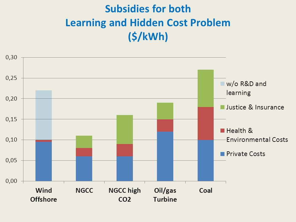 Subsidies for both Learning and Hidden Cost Problem ($/kWh)