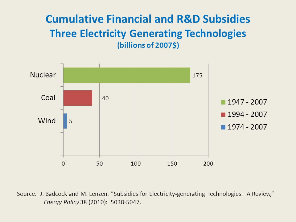 Cumulative Financial and R&D Subsidies Three Electricity Generating Technologies (billions of 2007$) Source: J.