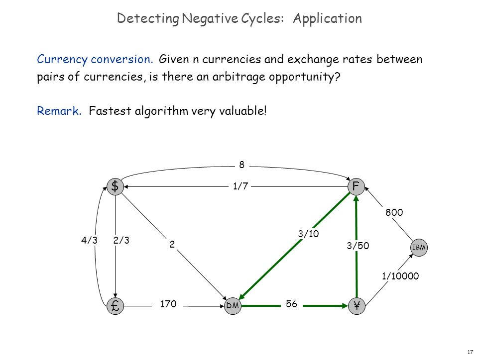 17 Detecting Negative Cycles: Application Currency conversion.