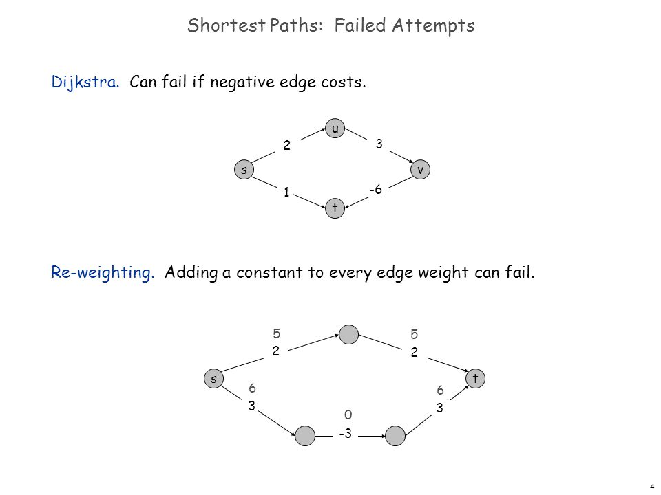 4 Shortest Paths: Failed Attempts Dijkstra. Can fail if negative edge costs.