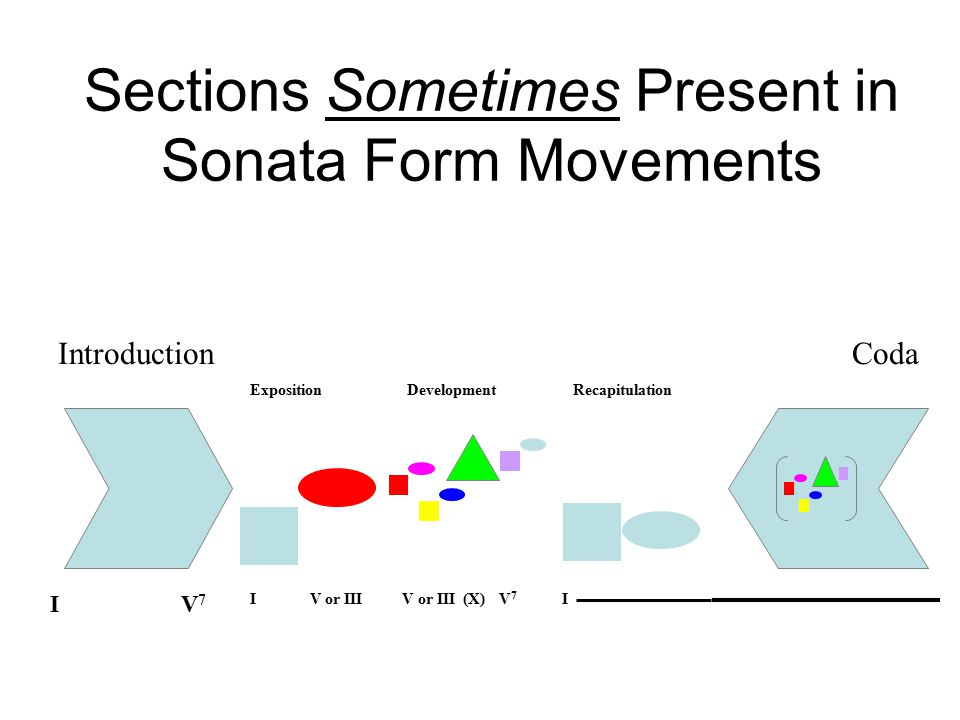 Sections Sometimes Present in Sonata Form Movements ExpositionDevelopmentRecapitulation IV or IIIV or III(X)V 7 I IV7IV7 IntroductionCoda