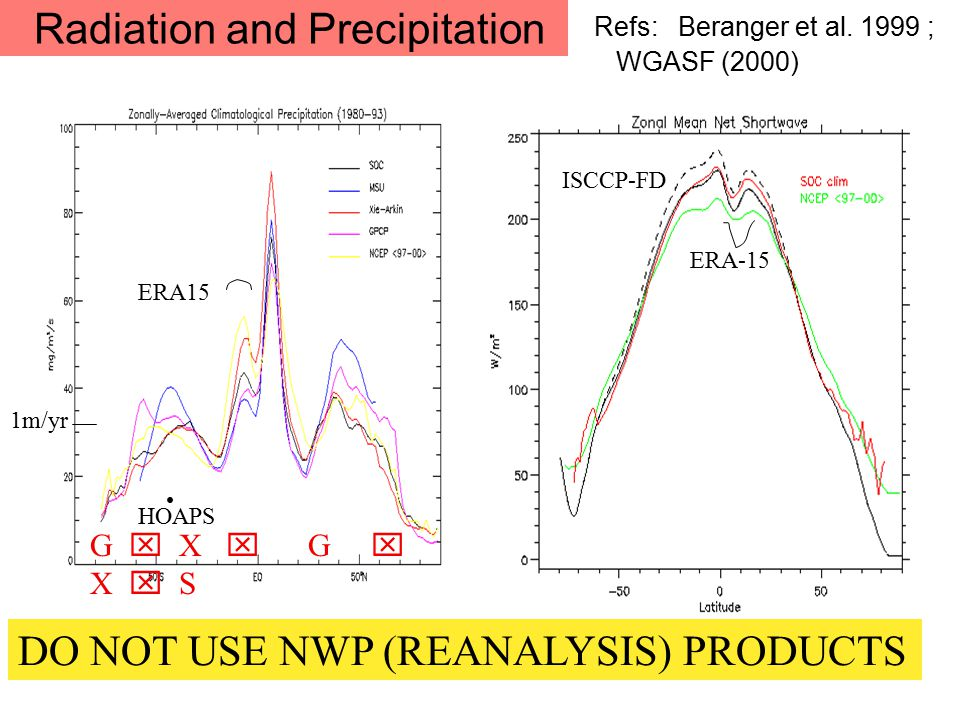 Radiation and Precipitation Refs: Beranger et al.