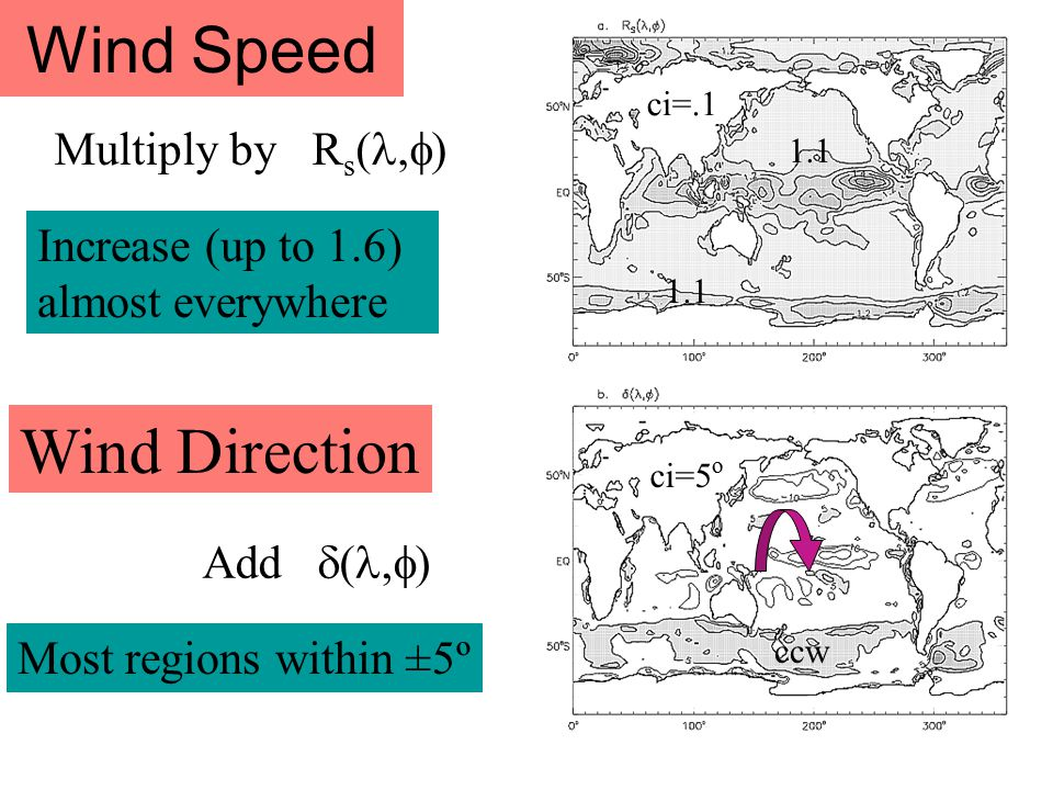 Wind Speed Multiply by R s (,  ) Wind Direction Add  (,  ) 1.1 ci=.1 ci=5 o ccw Most regions within ±5º Increase (up to 1.6) almost everywhere