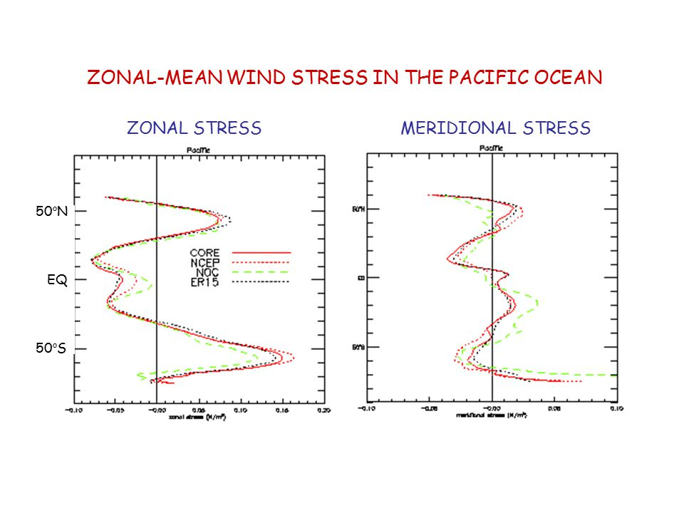 ZONAL-MEAN WIND STRESS IN THE PACIFIC OCEAN ZONAL STRESSMERIDIONAL STRESS 50 o N EQ 50 o S