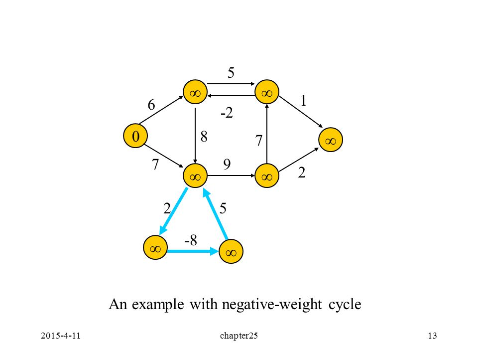 2015-4-11chapter2513 0        6 7 8 5 -2 1 2 9 7 25 -8 An example with negative-weight cycle