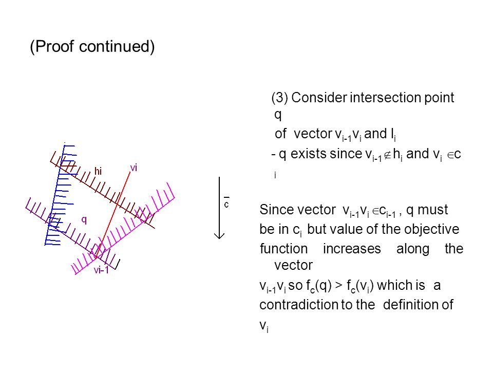 (Proof continued) (3) Consider intersection point q of vector v i-1 v i and l i - q exists since v i-1  h i and v i  c i Since vector v i-1 v i  c i-1, q must be in c i but value of the objective function increases along the vector v i-1 v i so f c (q) > f c (v i ) which is a contradiction to the definition of v i