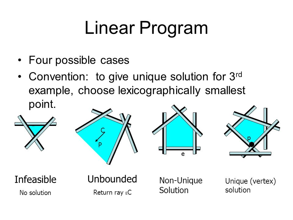 Linear Program Four possible cases Convention: to give unique solution for 3 rd example, choose lexicographically smallest point.