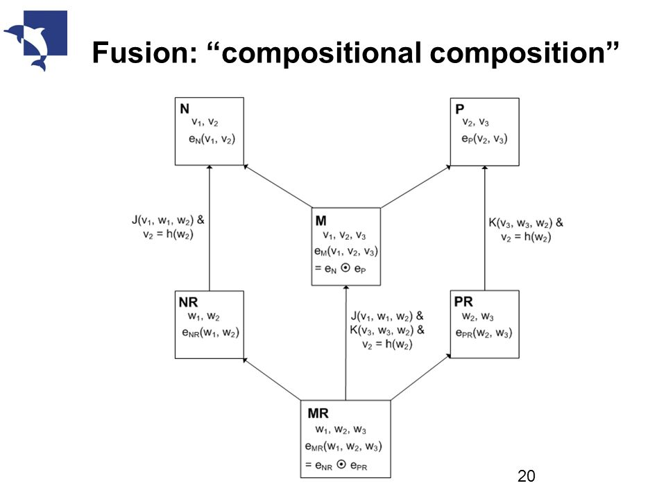 Fusion: compositional composition 20