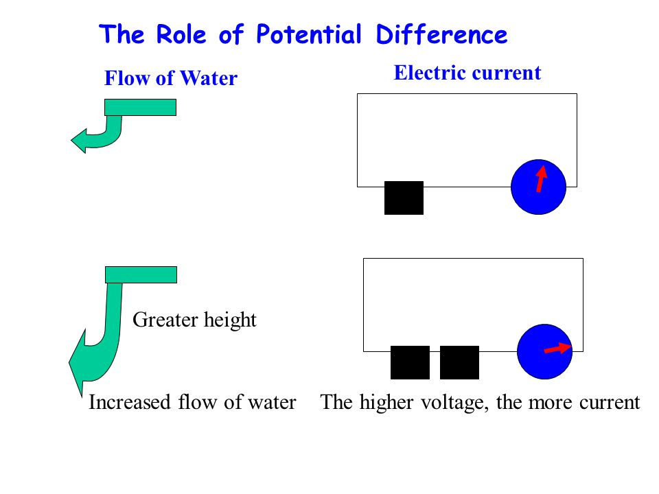 The Role of Potential Difference Greater height Increased flow of waterThe higher voltage, the more current Flow of Water Electric current