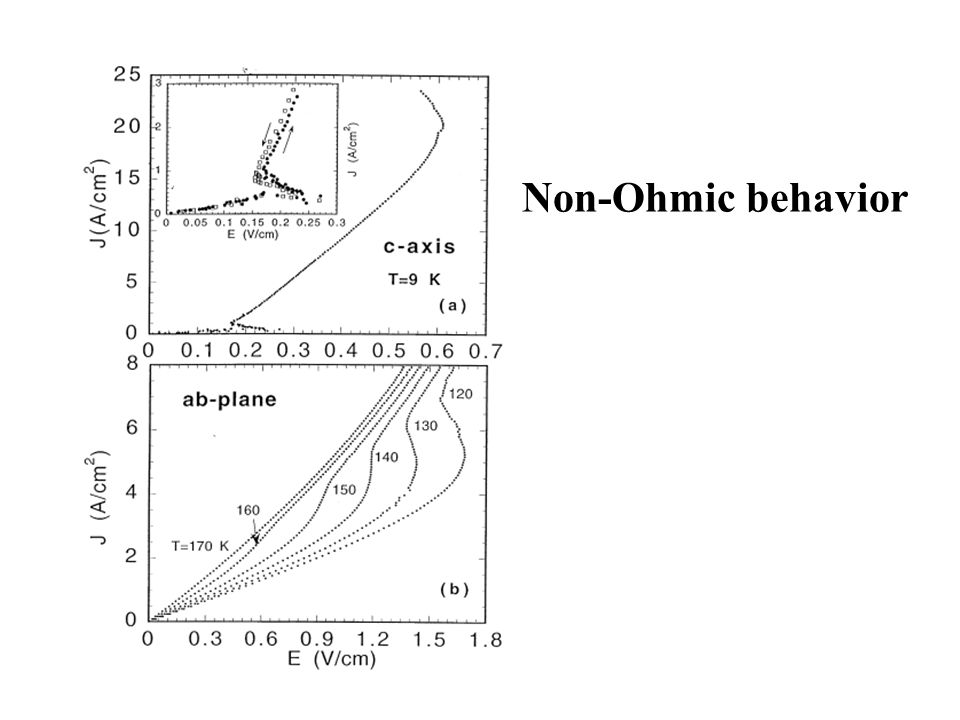 Non-Ohmic behavior