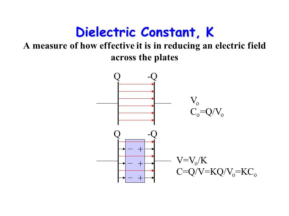Dielectric Constant, K Dielectric Constant, K A measure of how effective it is in reducing an electric field across the plates Q-Q V o C o =Q/V o Q-Q + + + V=V o /K C=Q/V=KQ/V o =KC o