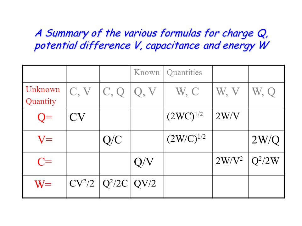 A Summary of the various formulas for charge Q, potential difference V, capacitance and energy W KnownQuantities Unknown Quantity C, VC, QQ, V W, CW, VW, Q Q=CV (2WC) 1/2 2W/V V=Q/C (2W/C) 1/2 2W/Q C=Q/V 2W/V 2 Q 2 /2W W= CV 2 /2Q 2 /2CQV/2