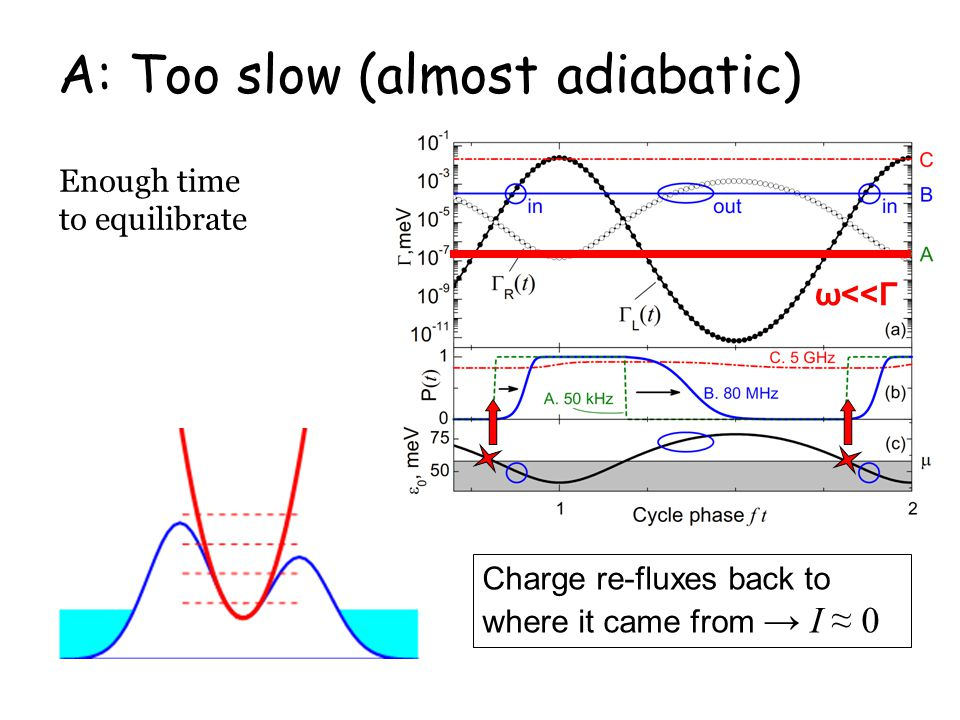 A: Too slow (almost adiabatic) Enough time to equilibrate Charge re-fluxes back to where it came from → I ≈ 0 ω<<Γ